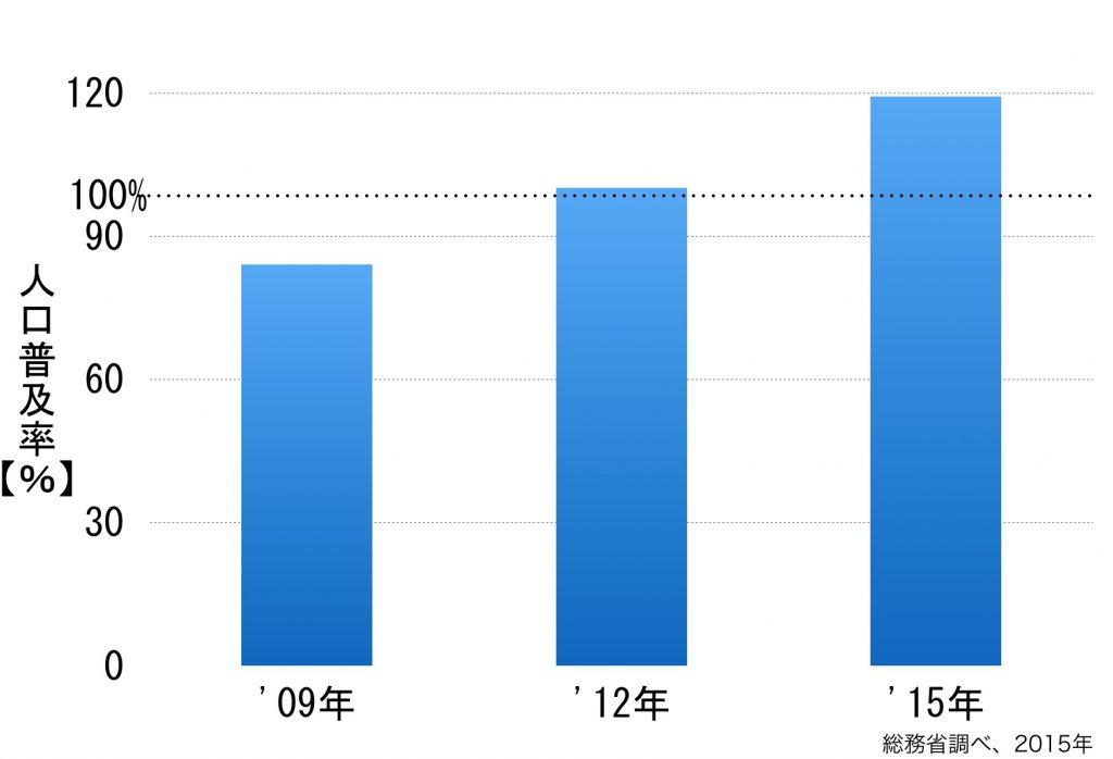 ケータイの人口普及率は2015年で100%以上